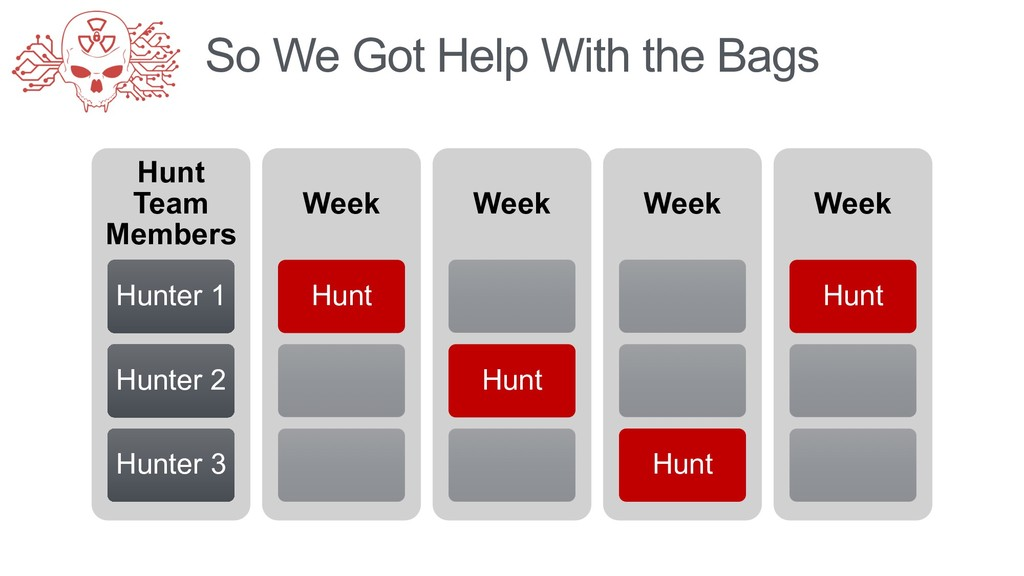 So We Got Help With the Bags Hunt Team Members ...