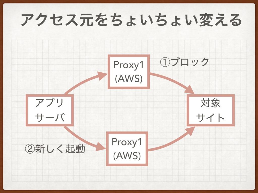 Proxy1 (AWS) ΞϓϦ αʔό ର αΠτ ΞΫηεݩΛͪΐ͍ͪΐ͍ม͑Δ Pro...