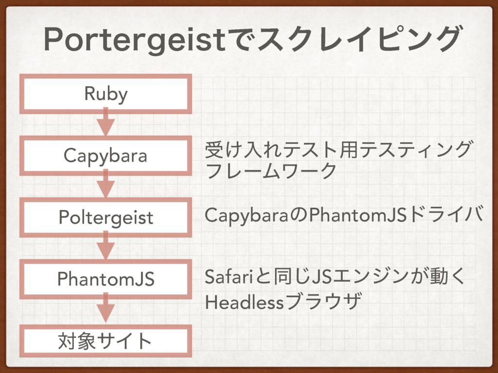 1PSUFSHFJTUͰεΫϨΠϐϯά Ruby Capybara Poltergeist P...