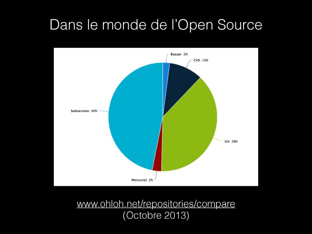 Dans le monde de l'Open Source www.ohloh.net/re...