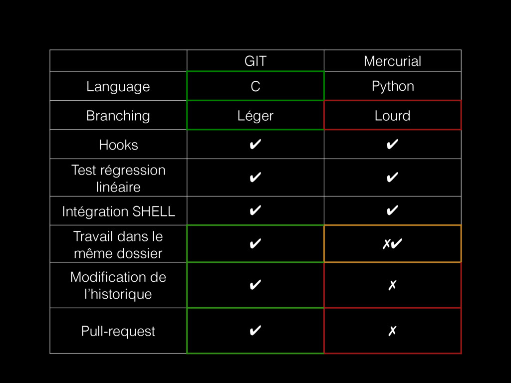 GIT Mercurial Language C Python Branching Léger...