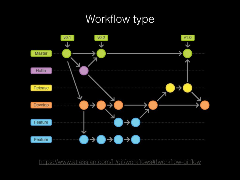 Workflow type https://www.atlassian.com/fr/git/w...