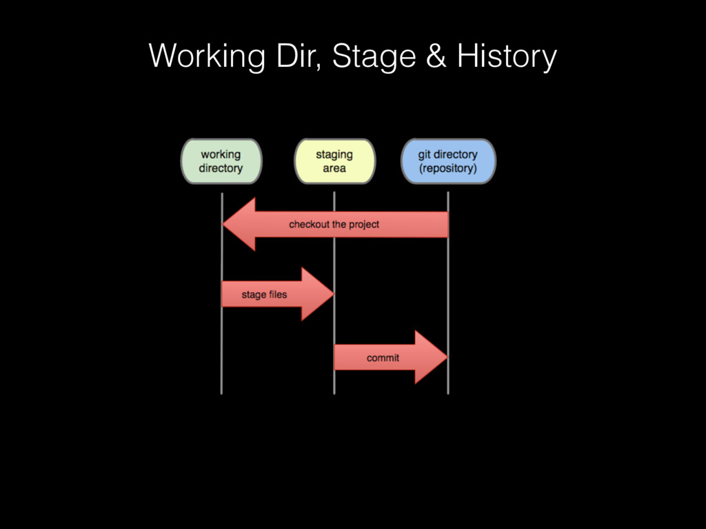 Working Dir, Stage & History