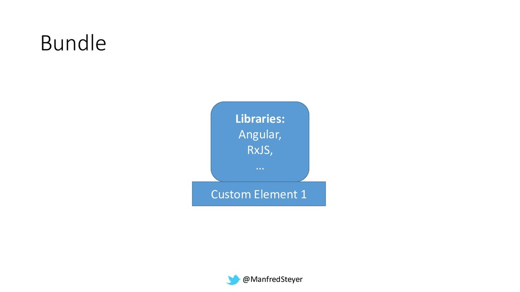 @ManfredSteyer Bundle Custom Element 1 Librarie...