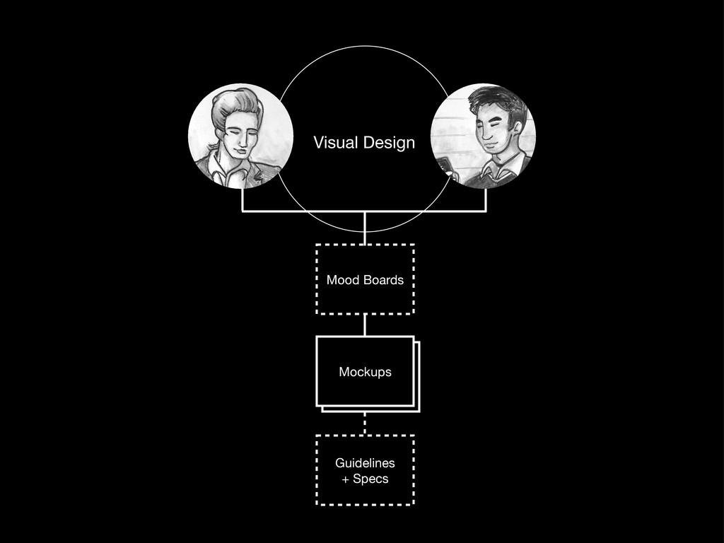 Mood Boards Guidelines + Specs Mockups Visual D...