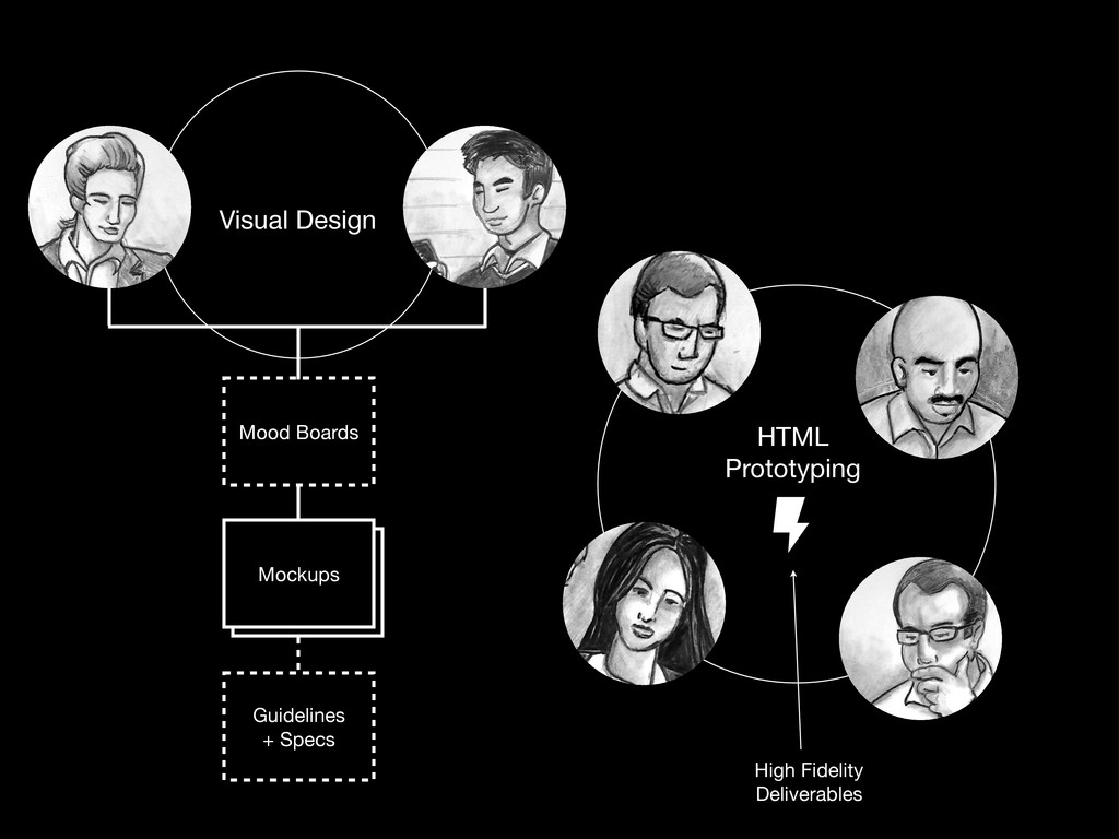 HTML Prototyping Mood Boards Guidelines + Specs...