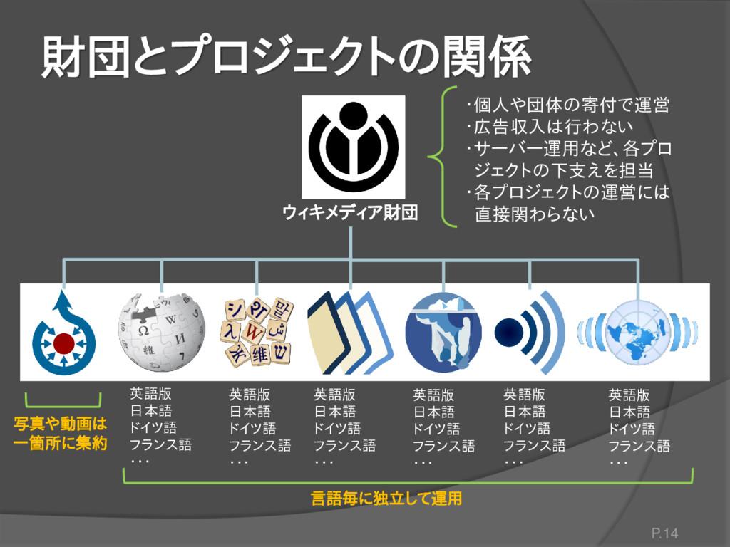 財団とプロジェクトの関係 P.14 ウィキメディア財団 英語版 日本語 ドイツ語 フランス語 ...