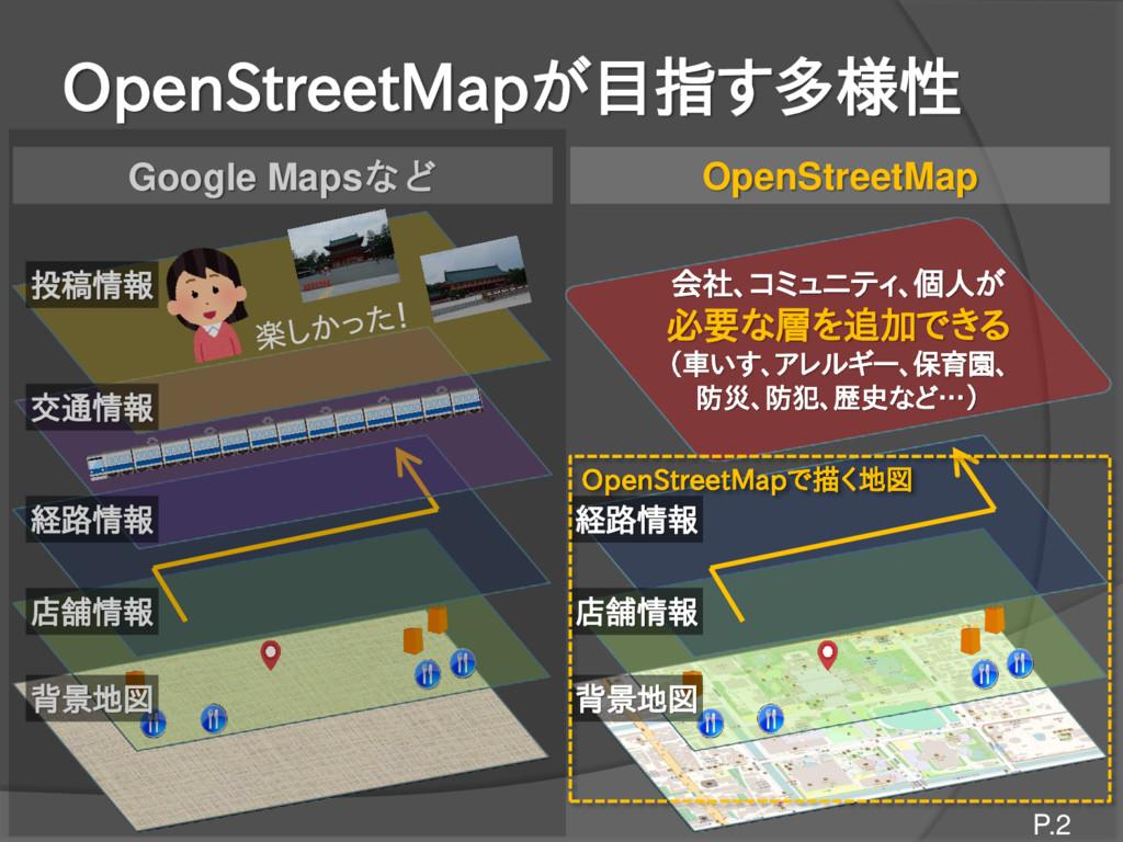 OpenStreetMapが目指す多様性 P.2 店舗情報 背景地図 店舗情報 背景地図 経路...