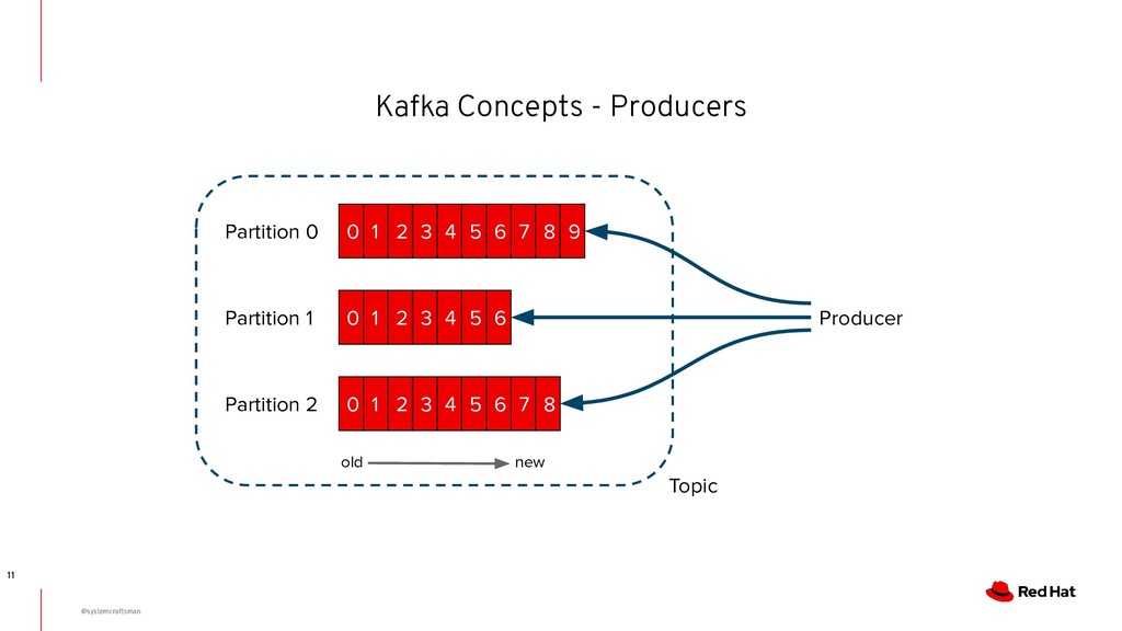 Kafka Concepts - Producers 11 old new 0 1 2 3 4...