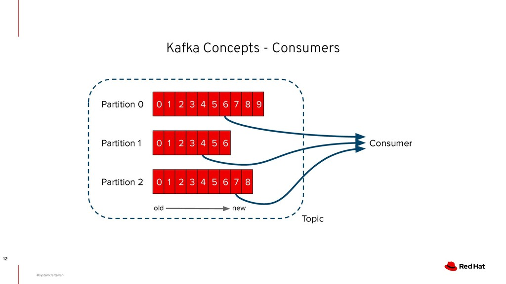 Kafka Concepts - Consumers 12 old new 0 1 2 3 4...