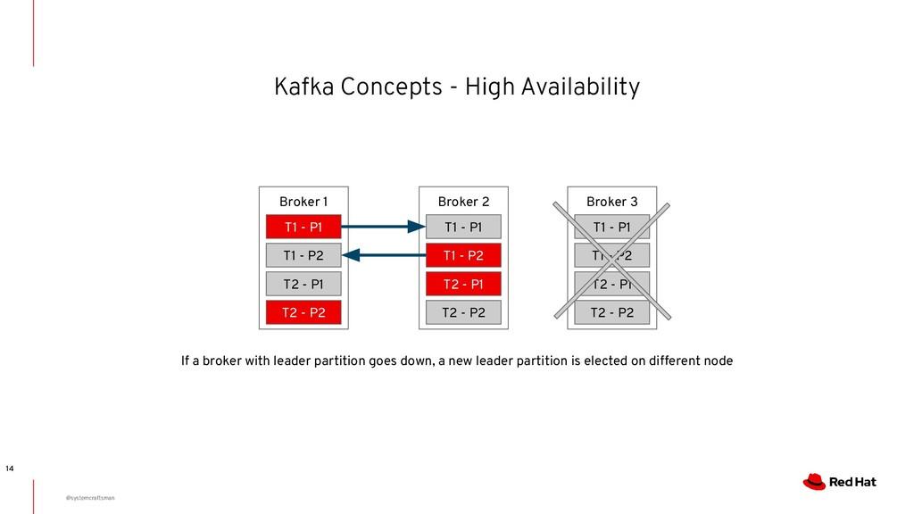 Kafka Concepts - High Availability 14 If a brok...