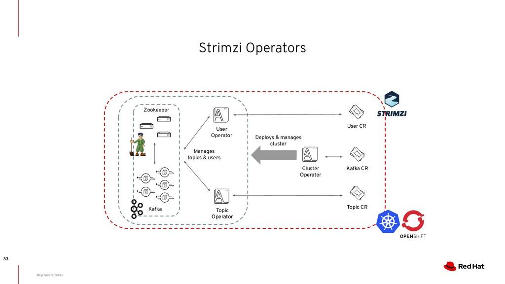 Strimzi Operators 33 Cluster Operator Kafka CR ...