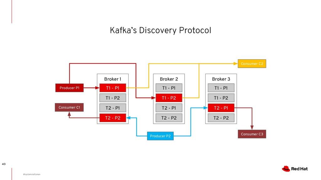 Kafka's Discovery Protocol 43 Broker 1 T1 - P1 ...