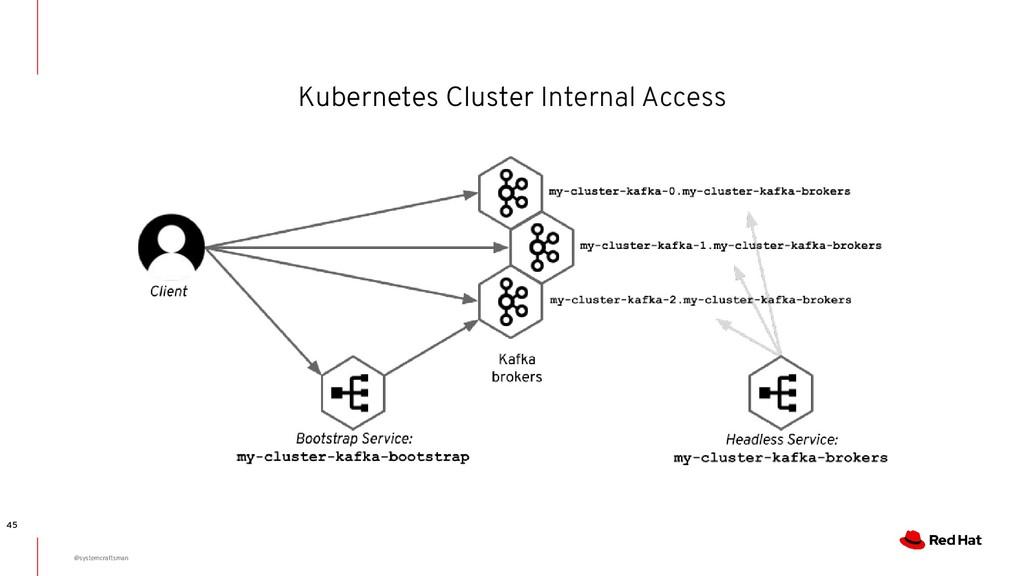 Kubernetes Cluster Internal Access 45 @systemcr...