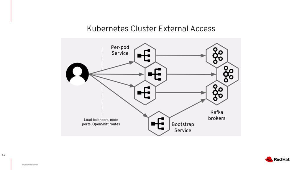 Kubernetes Cluster External Access 46 @systemcr...