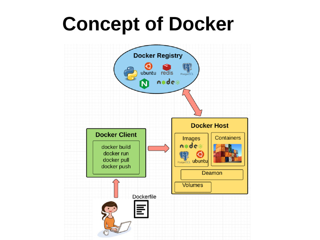 Concept of Docker