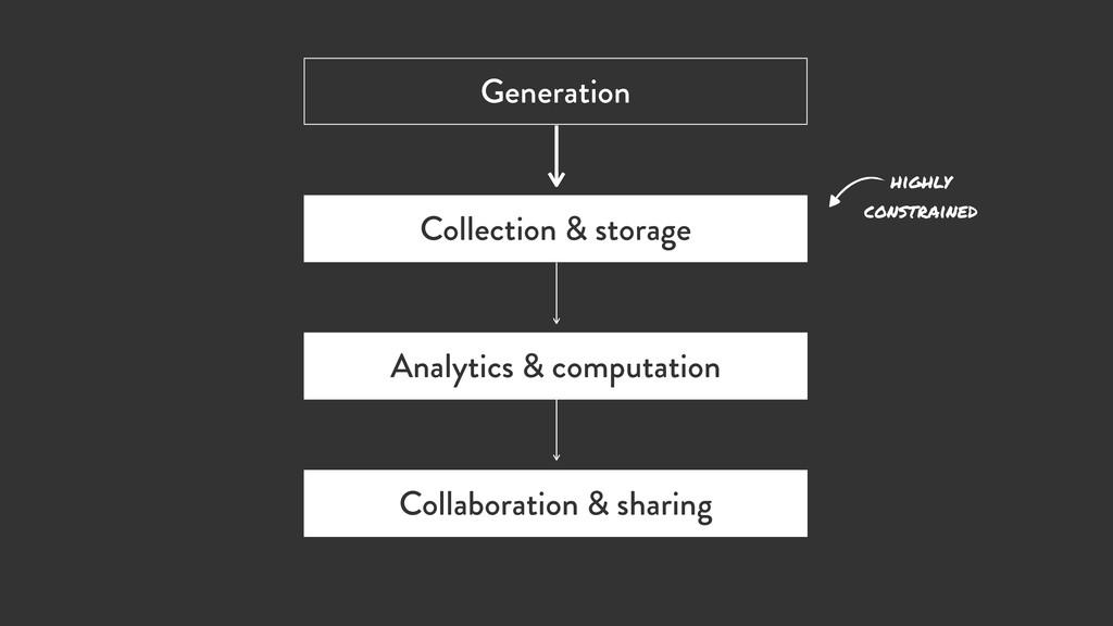 Generation Collection & storage Analytics & com...