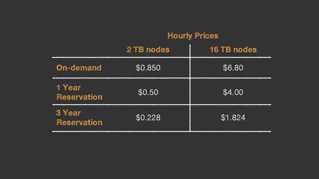 2 TB nodes 16 TB nodes On-demand $0.850 $6.80 1...