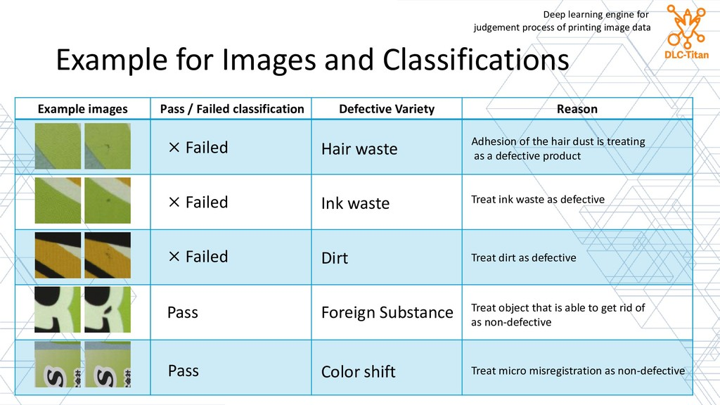 Example images Pass / Failed classification Def...