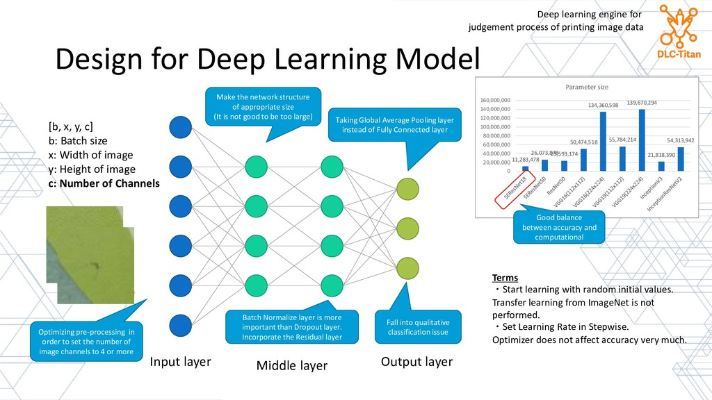 Design for Deep Learning Model Input layer Midd...