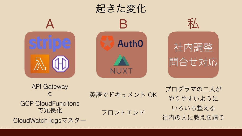 ࣾௐ ߹ͤରԠ A B ࢲ ى͖ͨมԽ API Gateway ͱ GCP CloudF...