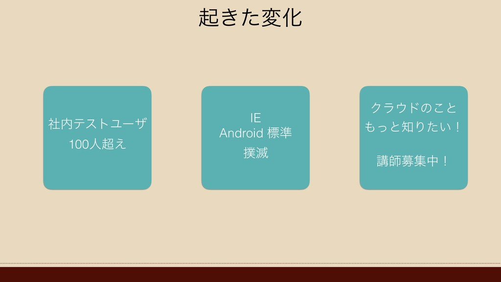 ى͖ͨมԽ ࣾςετϢʔβ 100ਓ͑ IE Android ඪ४ ໓ Ϋϥυͷ͜ͱ ...