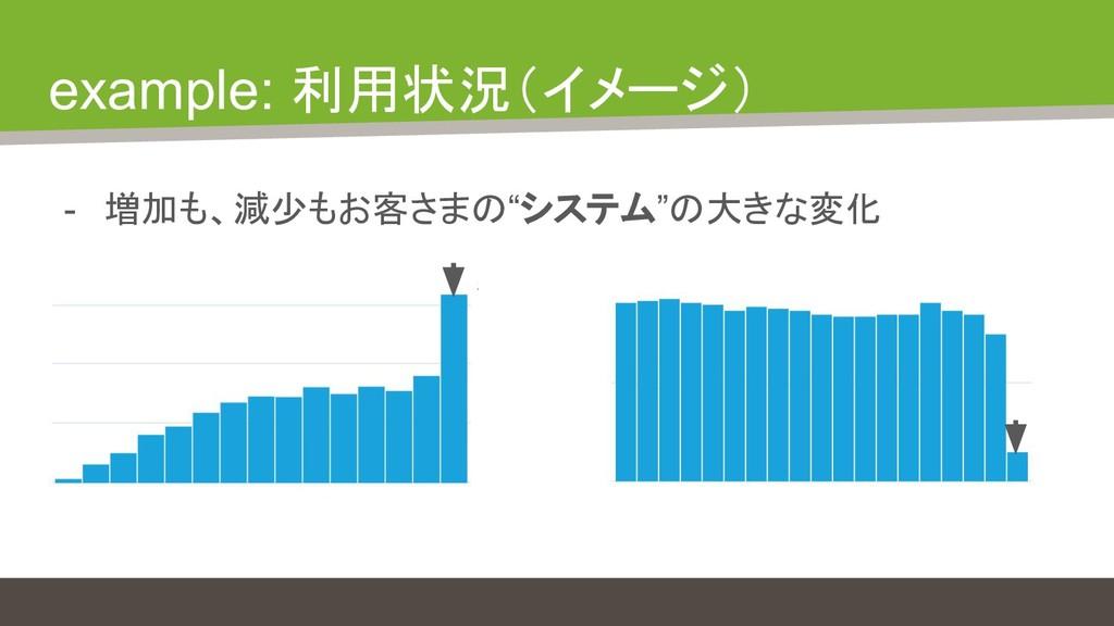 """example: 利用状況(イメージ) - 増加も、減少もお客さまの""""システム""""の大きな変化"""