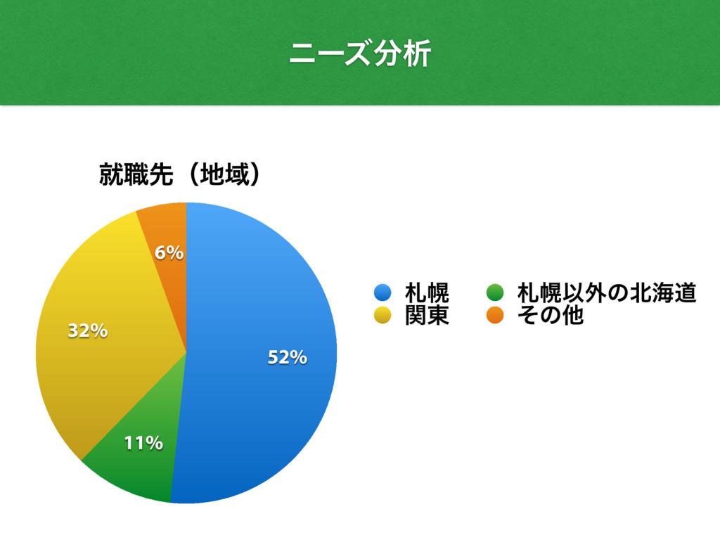 χʔζੳ ब৬ઌʢҬʣ 6% 32% 11% 52% ຈ ຈҎ֎ͷւಓ ؔ౦ ͦͷଞ