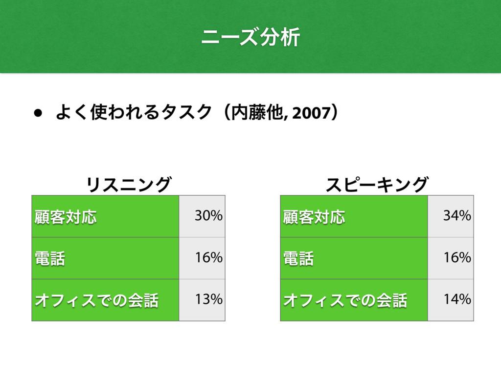 • Α͘ΘΕΔλεΫʢ౻ଞ, 2007ʣ Ϧεχϯά ސ٬ରԠ 30% ి 16% Φϑ...