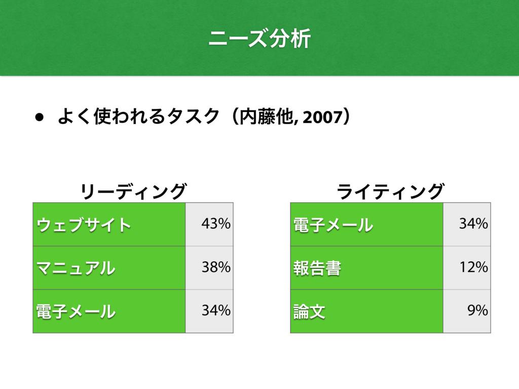 ϦʔσΟϯά ΣϒαΠτ 43% ϚχϡΞϧ 38% ిࢠϝʔϧ 34% ϥΠςΟϯά ిࢠ...