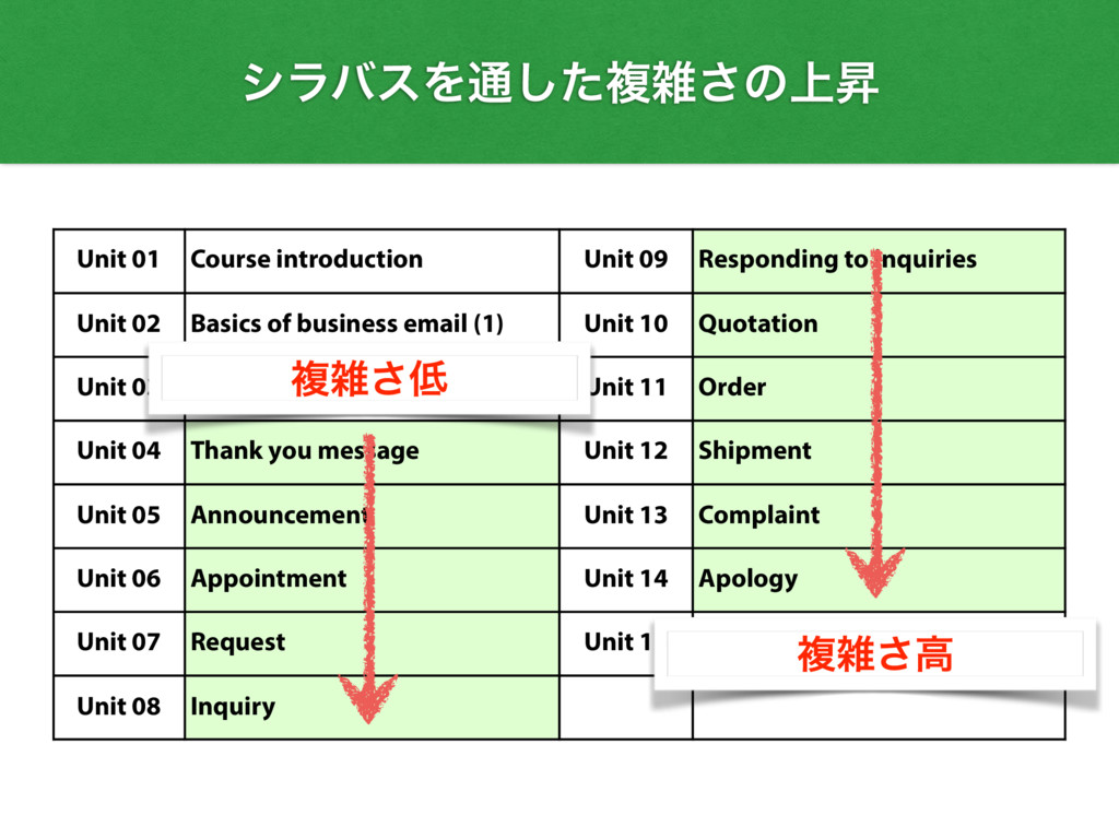 Unit 01 Course introduction Unit 09 Responding ...