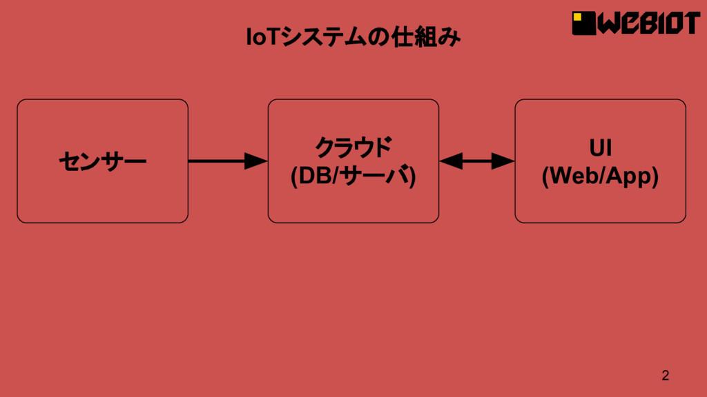 2 IoTシステムの仕組み センサー クラウド (DB/サーバ) UI (Web/App)
