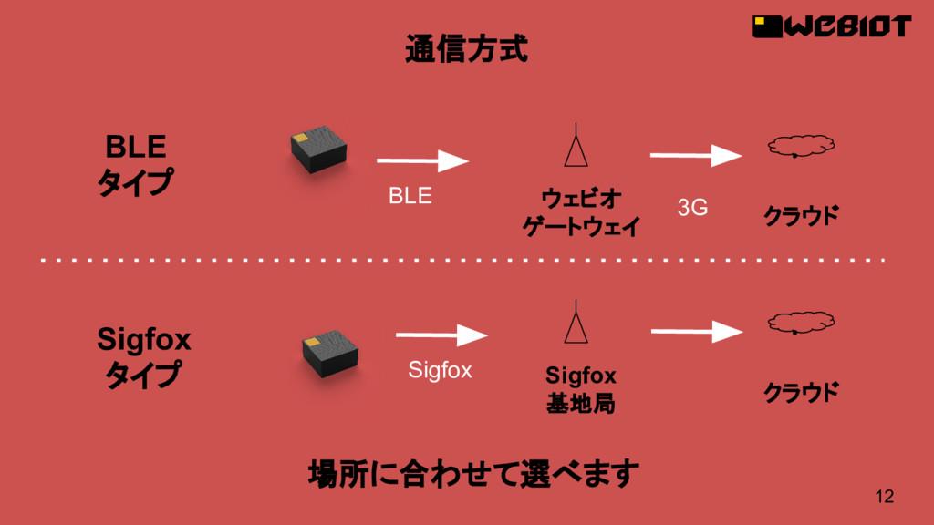 12 通信方式 場所に合わせて選べます BLE タイプ Sigfox タイプ ウェビオ ゲート...