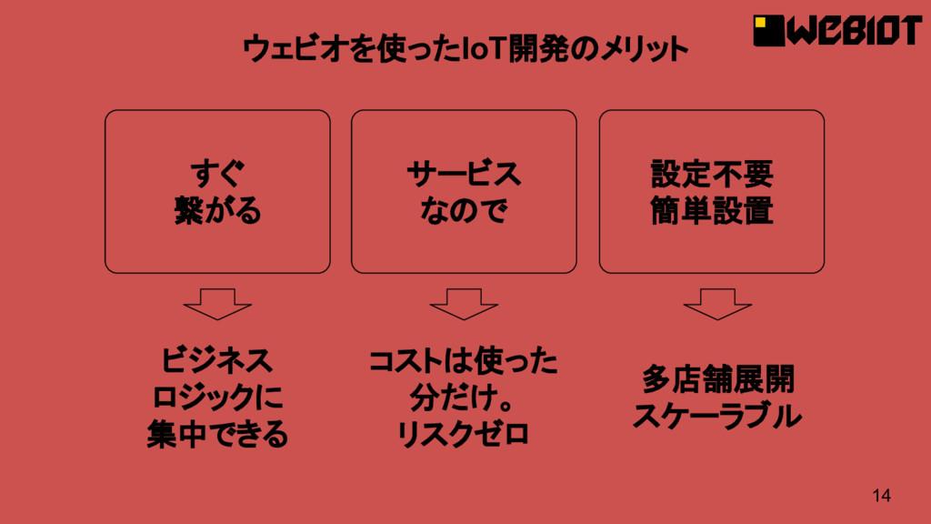 14 ウェビオを使ったIoT開発のメリット サービス なので すぐ 繋がる 設定不要 簡単設置...