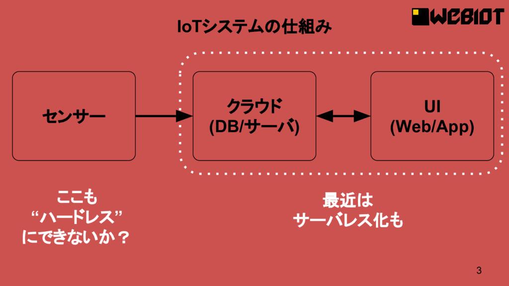 3 IoTシステムの仕組み センサー クラウド (DB/サーバ) UI (Web/App) 最...