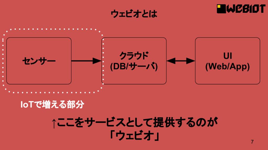 7 ウェビオとは センサー クラウド (DB/サーバ) UI (Web/App) IoTで増え...