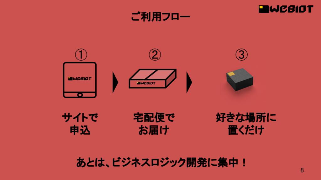 8 ① ② ③ サイトで 申込 宅配便で お届け 好きな場所に 置くだけ ご利用フロー あとは...