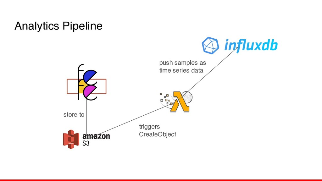 Analytics Pipeline store to triggers CreateObje...