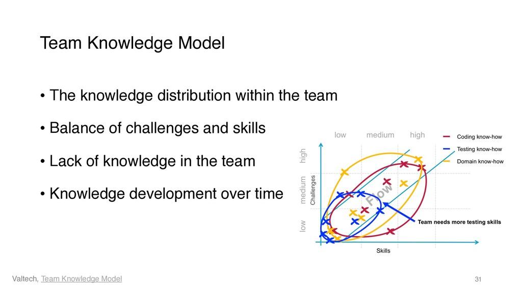 Team Knowledge Model • The knowledge distributi...