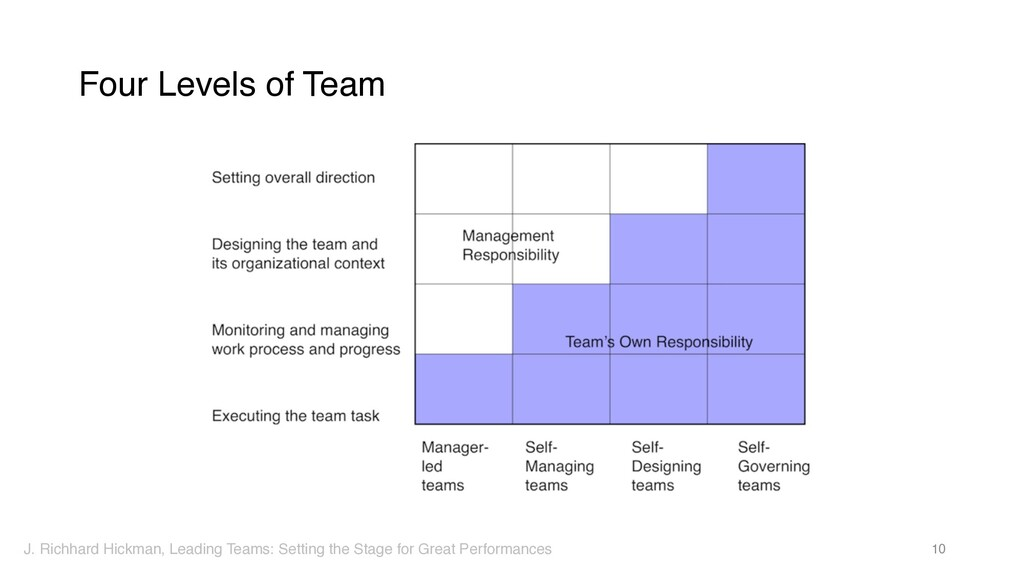 Four Levels of Team 10 J. Richhard Hickman, Lea...