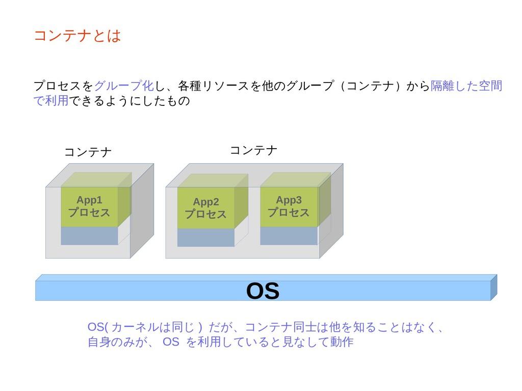 コンテナとは プロセスをグループ化し、各種リソースを他のグループ(コンテナ)から隔離した空間 ...