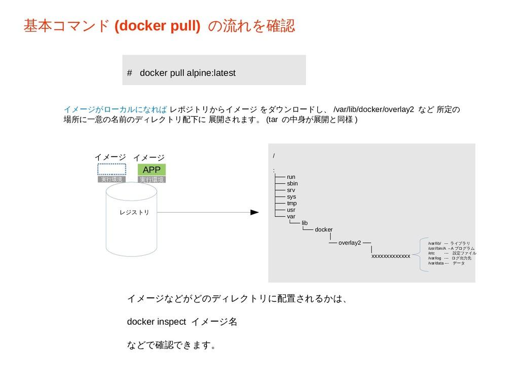 基本コマンド (docker pull) の流れを確認 イメージ レジストリ LIBS APP...