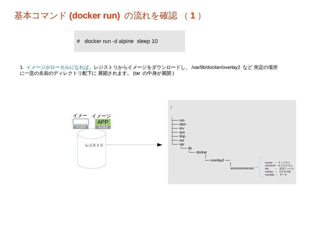 基本コマンド (docker run) の流れを確認 ( 1 ) イメー ジ レジストリ LI...