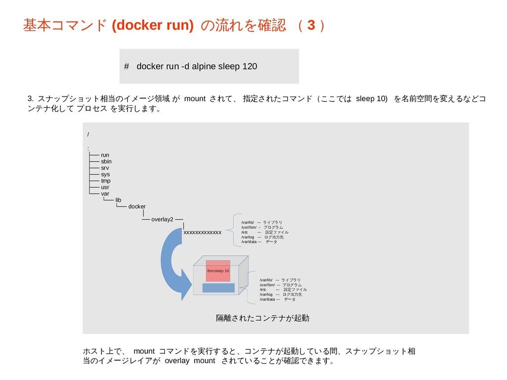 基本コマンド (docker run) の流れを確認 ( 3 ) / : ├── run ├─...