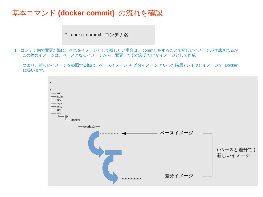 基本コマンド (docker commit) の流れを確認 / : ├── run ├── s...