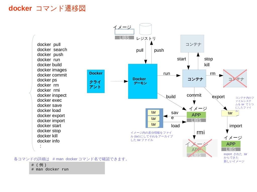 Docker デーモン Docker クライ アント コンテナ LIBS docker pul...
