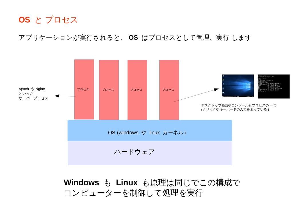 ハードウェア OS (windows や linux カーネル) プロセス プロセス プロセス...