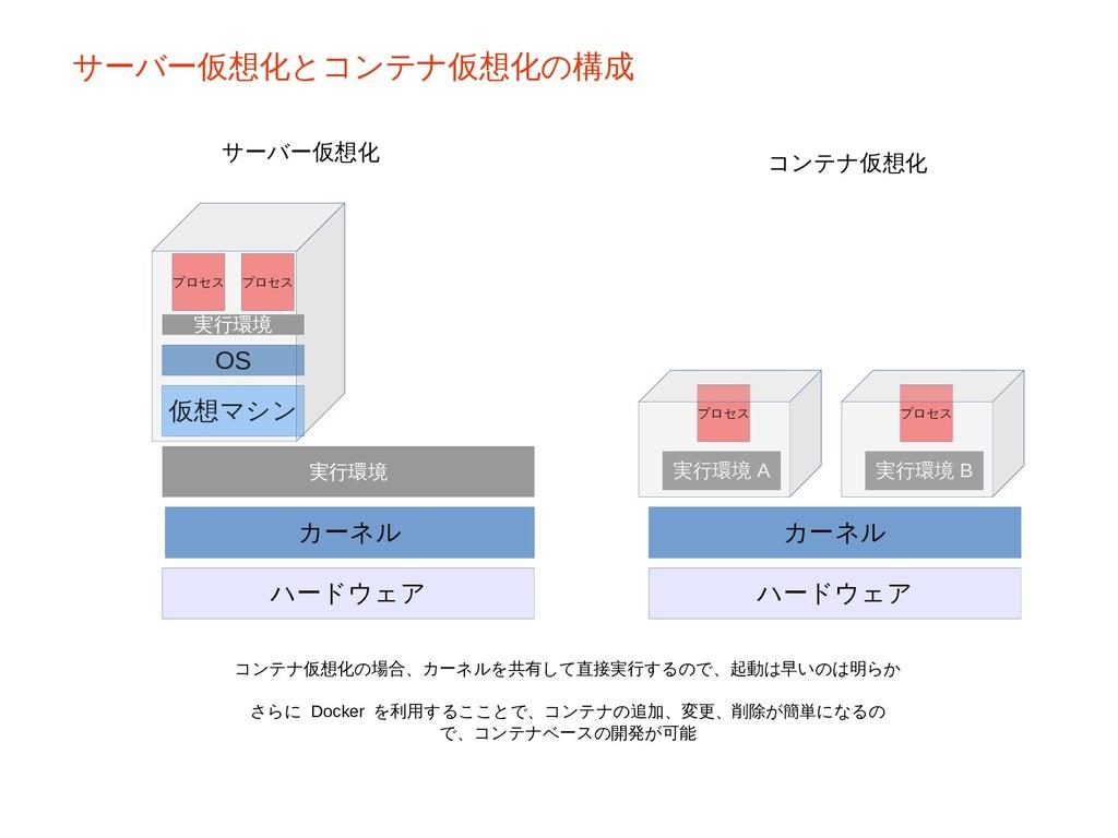 カーネル ハードウェア 実行環境 A プロセス 実行環境 B プロセス カーネル ハードウェア...