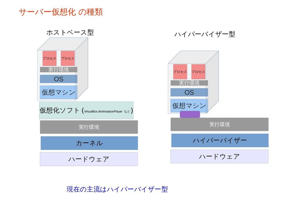 ホストベース型 ハイパーバイザー型 現在の主流はハイパーバイザー型 サーバー仮想化 の種類 カ...