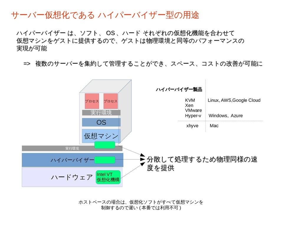 ハイパーバイザー は、ソフト、 ハイパーバイザー は、ソフト、 OS OS 、ハード それぞれ...